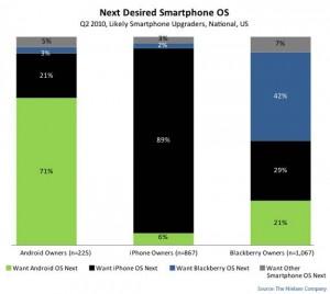 smartphone por ciento