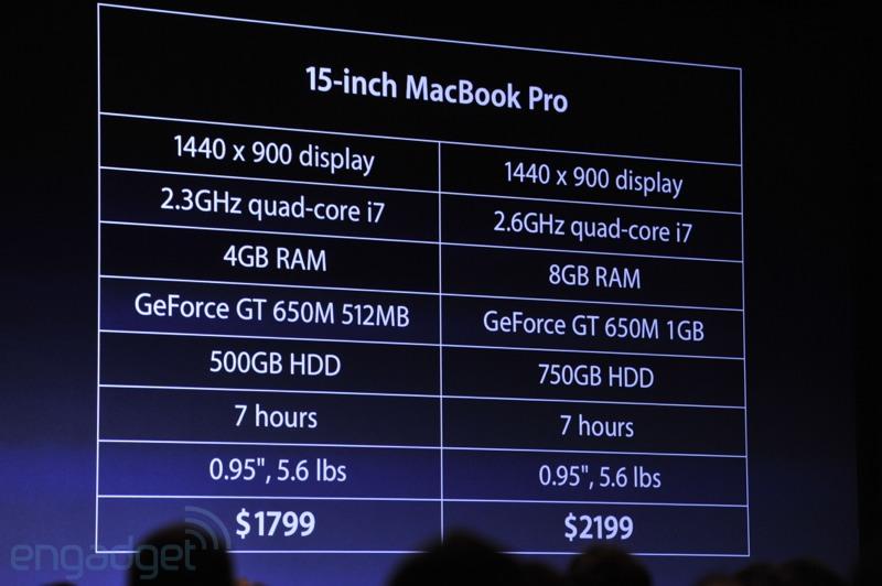 Nueva gama de MacBook Pro