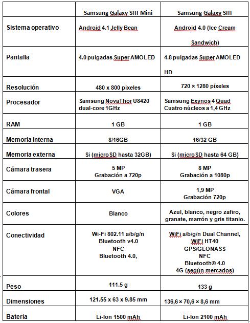 Diferencias entre el Samsung® Galaxy™ SIII Mini y el SIII
