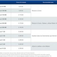 Ofertas de Internet móvil, tus mejores tarifas en México