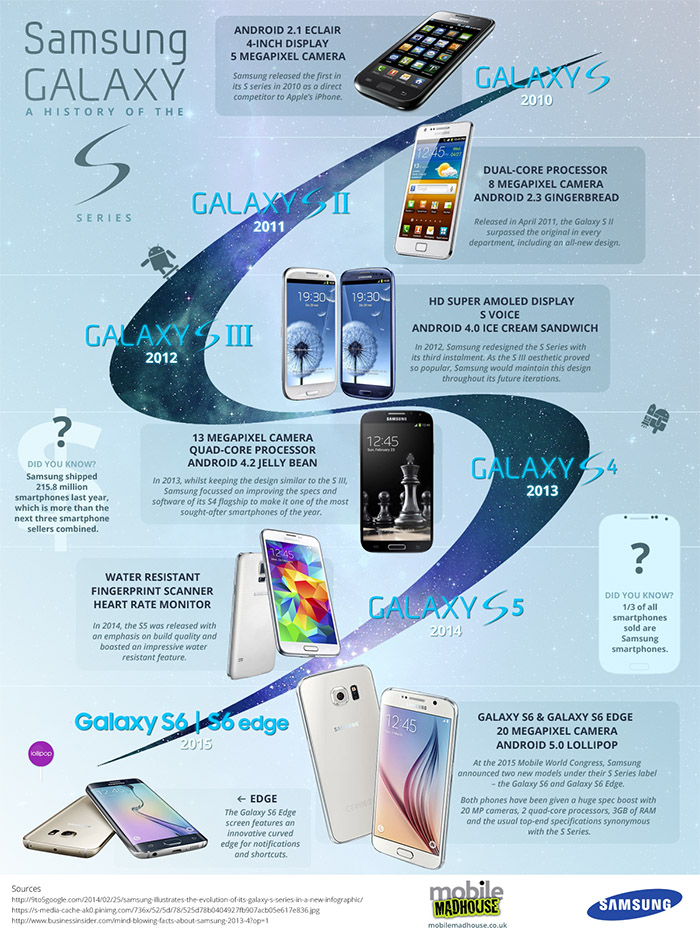 Samsung-Galaxy-S-infografa-mobilemadhouse (1)